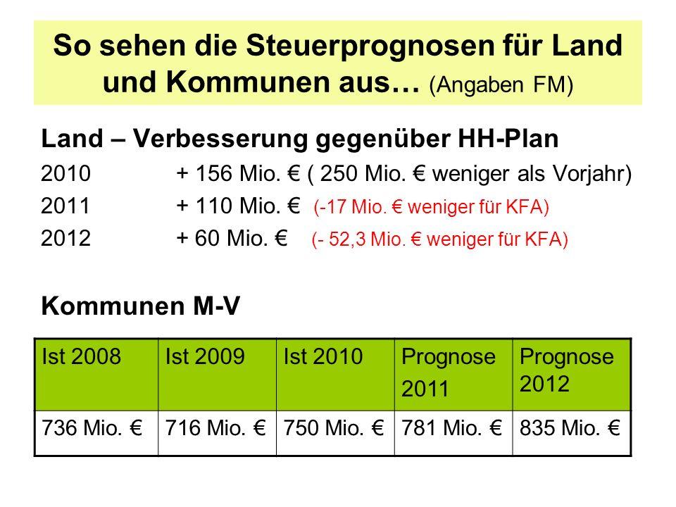 So sehen die Steuerprognosen für Land und Kommunen aus… (Angaben FM) Land – Verbesserung gegenüber HH-Plan 2010+ 156 Mio. ( 250 Mio. weniger als Vorja