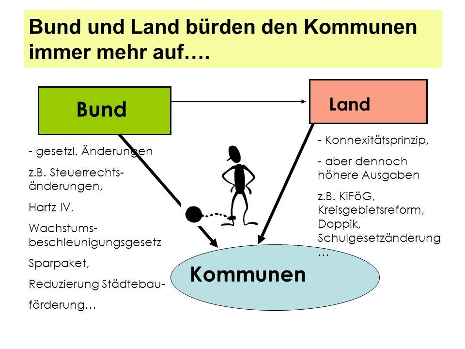 Bund und Land bürden den Kommunen immer mehr auf…. Bund Land Kommunen - gesetzl. Änderungen z.B. Steuerrechts- änderungen, Hartz IV, Wachstums- beschl