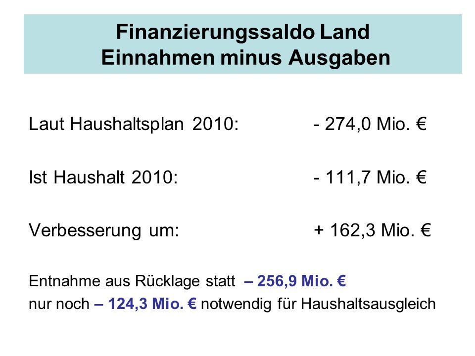 Finanzierungssaldo Land Einnahmen minus Ausgaben Laut Haushaltsplan 2010: - 274,0 Mio. Ist Haushalt 2010:- 111,7 Mio. Verbesserung um:+ 162,3 Mio. Ent