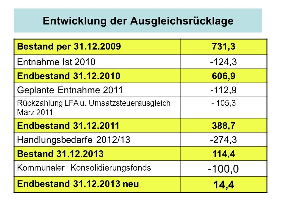 Entwicklung der Ausgleichsrücklage Bestand per 31.12.2009731,3 Entnahme Ist 2010-124,3 Endbestand 31.12.2010606,9 Geplante Entnahme 2011-112,9 Rückzah