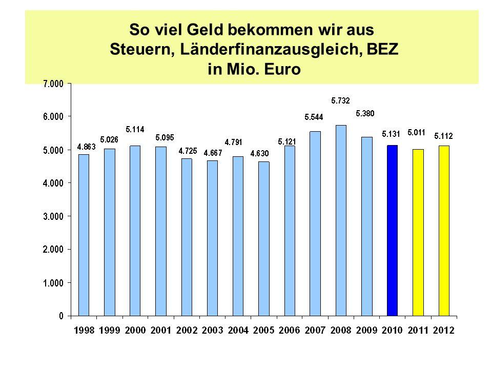 So viel Geld bekommen wir aus Steuern, Länderfinanzausgleich, BEZ in Mio. Euro