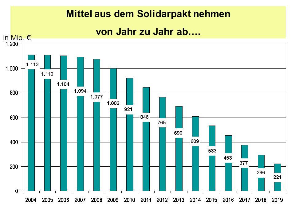 Mittel aus dem Solidarpakt nehmen von Jahr zu Jahr ab…. in Mio.
