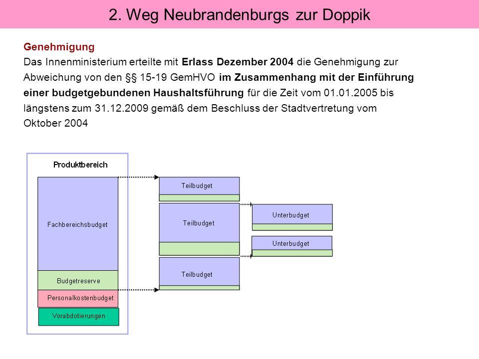Genehmigung Das Innenministerium erteilte mit Erlass Dezember 2004 die Genehmigung zur Abweichung von den §§ 15-19 GemHVO im Zusammenhang mit der Einf