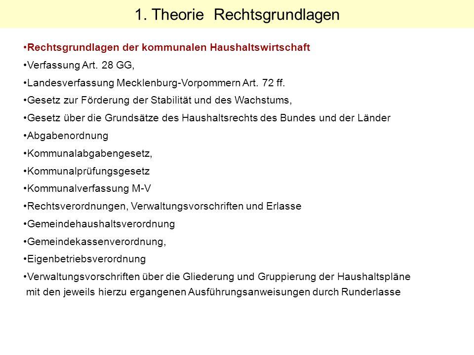 Rechtsgrundlagen der kommunalen Haushaltswirtschaft Verfassung Art. 28 GG, Landesverfassung Mecklenburg-Vorpommern Art. 72 ff. Gesetz zur Förderung de