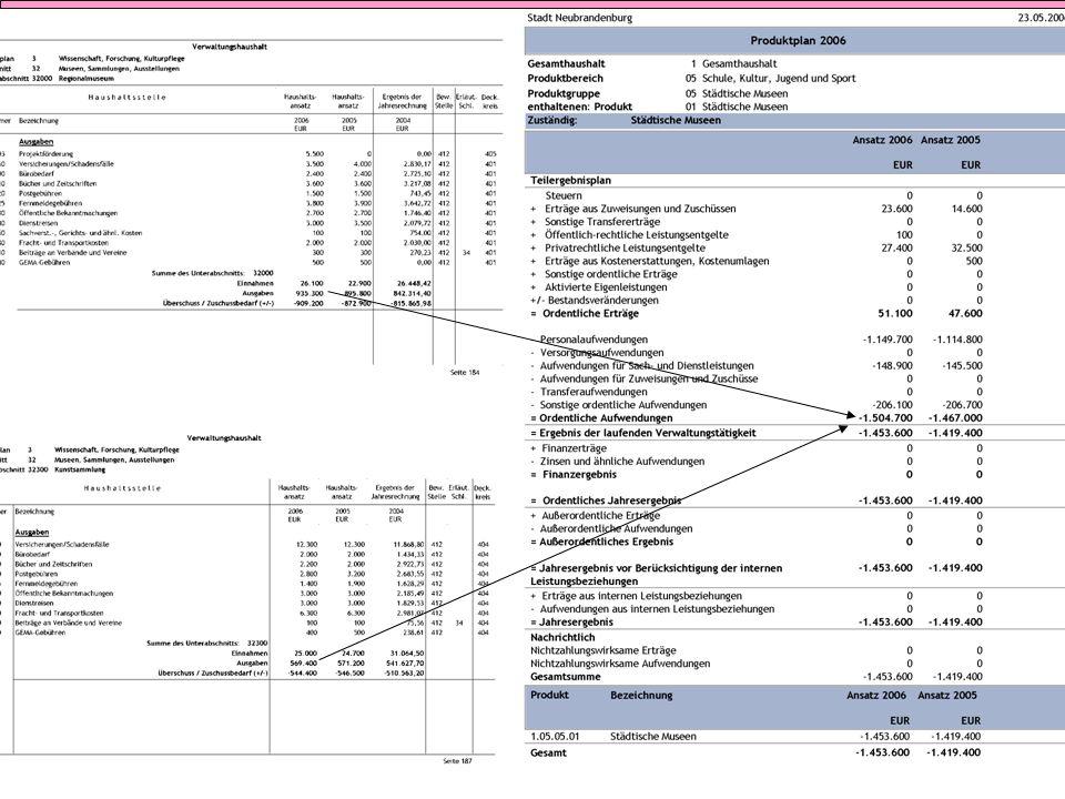 Produkt Haushalt 2006