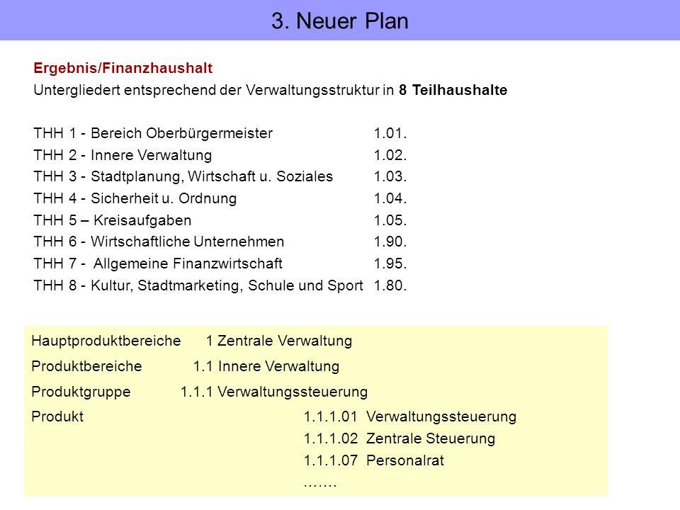 Ergebnis/Finanzhaushalt Untergliedert entsprechend der Verwaltungsstruktur in 8 Teilhaushalte THH 1 - Bereich Oberbürgermeister 1.01. THH 2 - Innere V