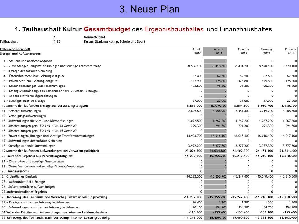 1. Teilhaushalt Kultur Gesamtbudget des Ergebnishaushaltes und Finanzhaushaltes 3. Neuer Plan