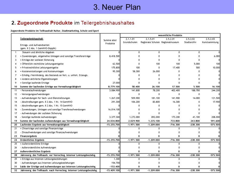 2. Zugeordnete Produkte im Teilergebnishaushaltes 3. Neuer Plan