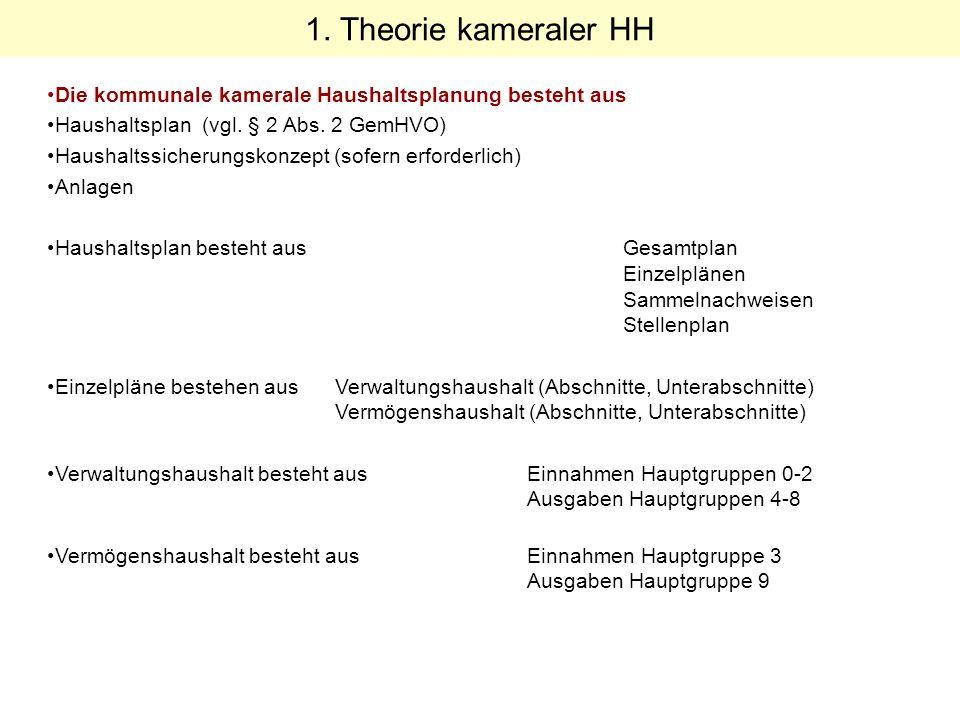 Wo stehen wir Heute.Theorie 1.