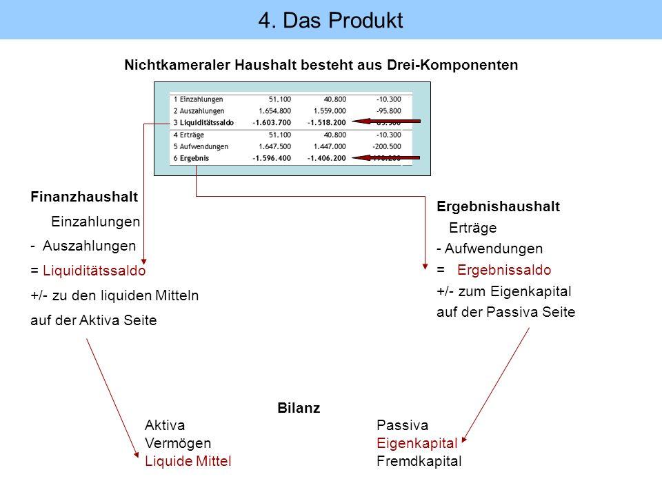 Finanzhaushalt Einzahlungen - Auszahlungen = Liquiditätssaldo +/- zu den liquiden Mitteln auf der Aktiva Seite Bilanz Aktiva Passiva Vermögen Eigenkap