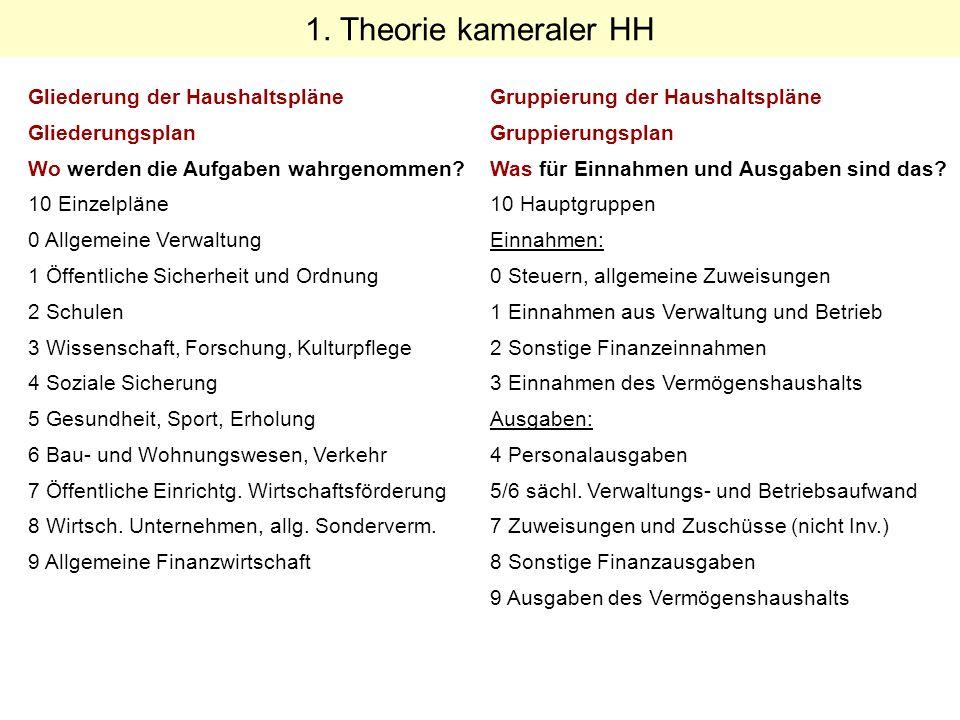 Wo stehen wir Heute.Theorie 6.