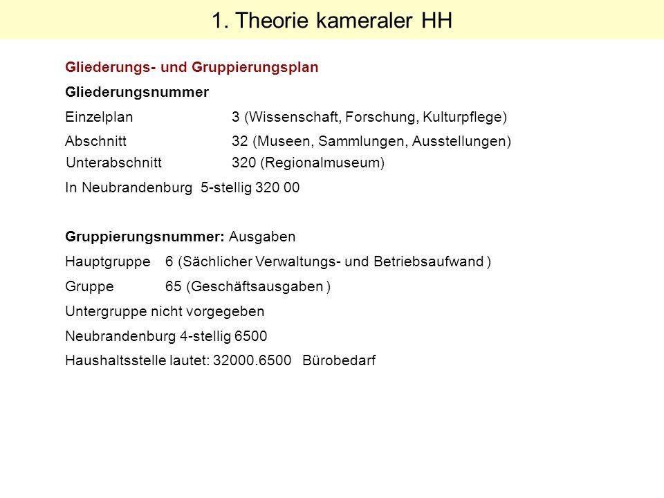 Gliederungs- und Gruppierungsplan Gliederungsnummer Einzelplan 3 (Wissenschaft, Forschung, Kulturpflege) Abschnitt 32 (Museen, Sammlungen, Ausstellung