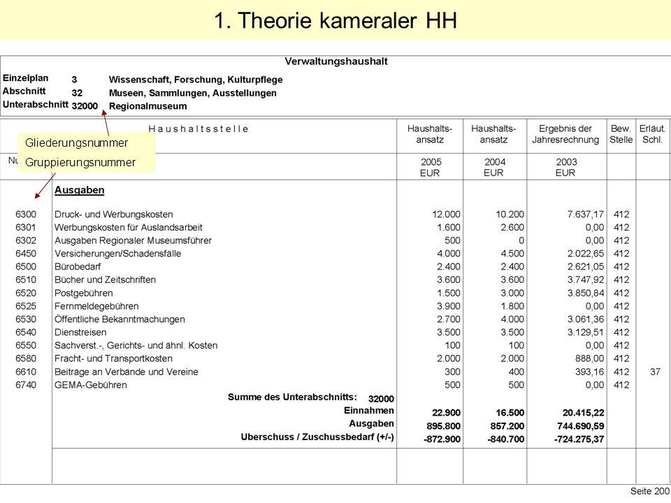 Gliederungsnummer Gruppierungsnummer 1. Theorie kameraler HH