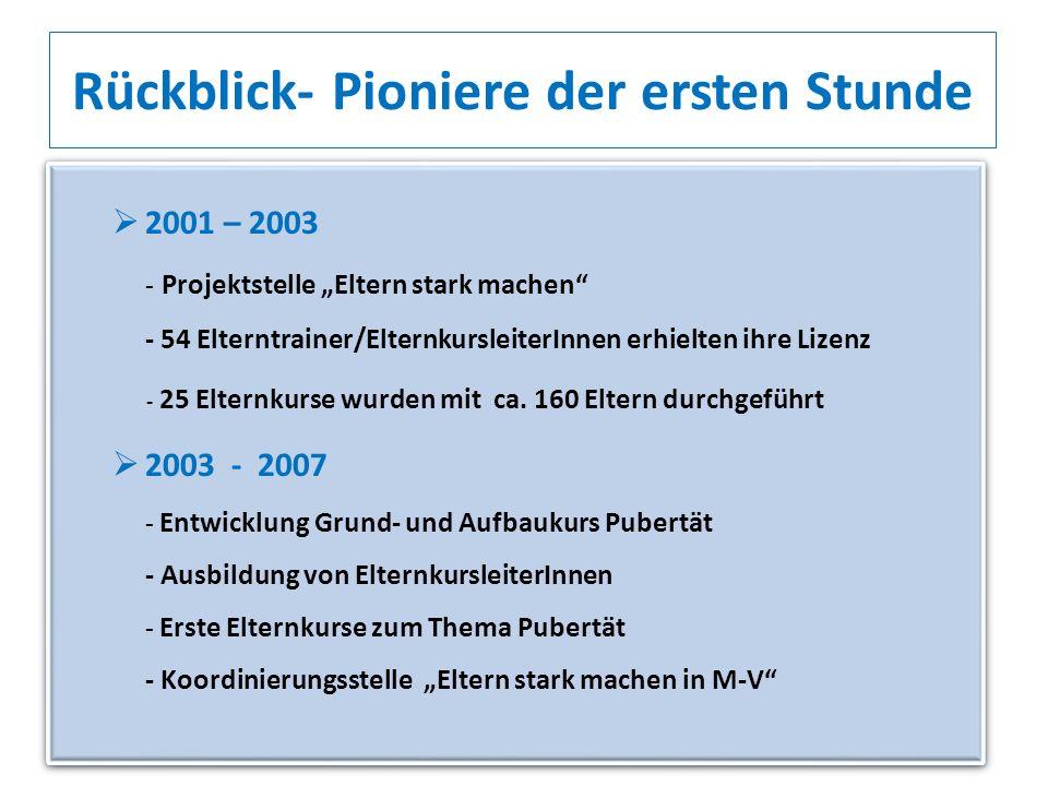 2001 – 2003 - Projektstelle Eltern stark machen - 54 Elterntrainer/ElternkursleiterInnen erhielten ihre Lizenz - 25 Elternkurse wurden mit ca. 160 Elt