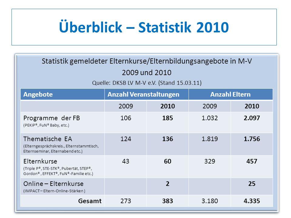 Statistik gemeldeter Elternkurse/Elternbildungsangebote in M-V 2009 und 2010 Quelle: DKSB LV M-V e.V. (Stand 15.03.11) Statistik gemeldeter Elternkurs