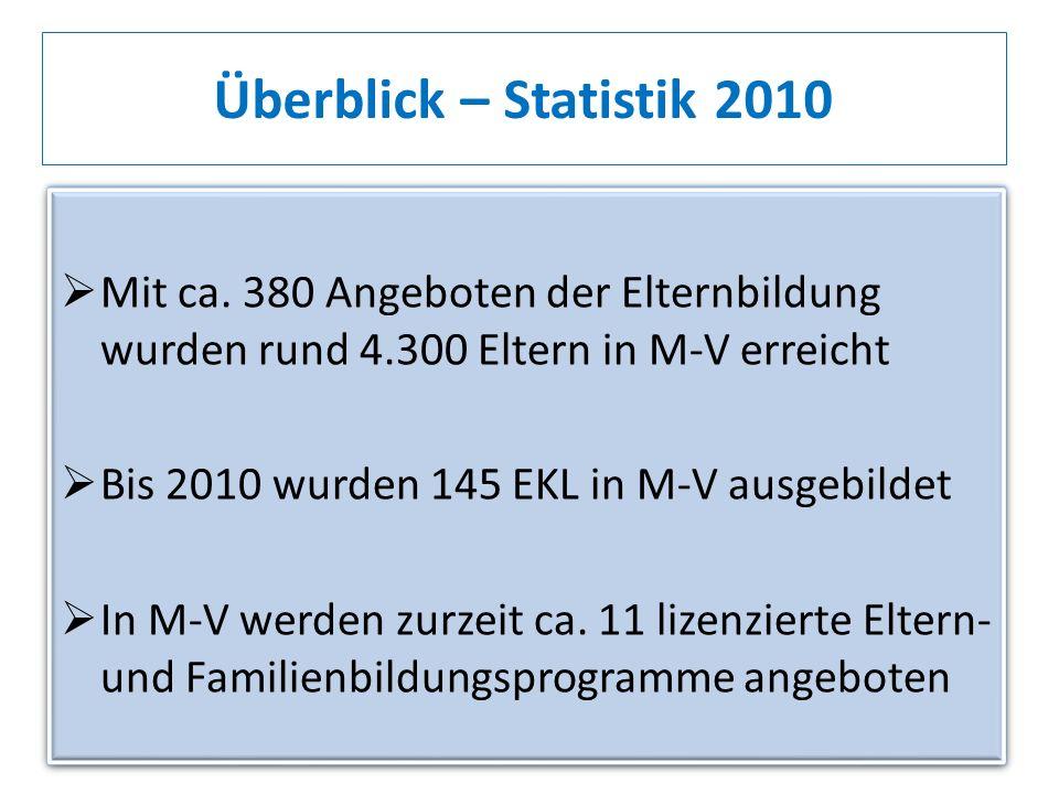 Mit ca. 380 Angeboten der Elternbildung wurden rund 4.300 Eltern in M-V erreicht Bis 2010 wurden 145 EKL in M-V ausgebildet In M-V werden zurzeit ca.
