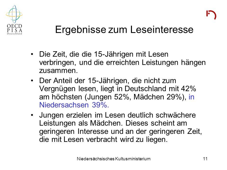 Niedersächsisches Kultusministerium11 Ergebnisse zum Leseinteresse Die Zeit, die die 15-Jährigen mit Lesen verbringen, und die erreichten Leistungen h