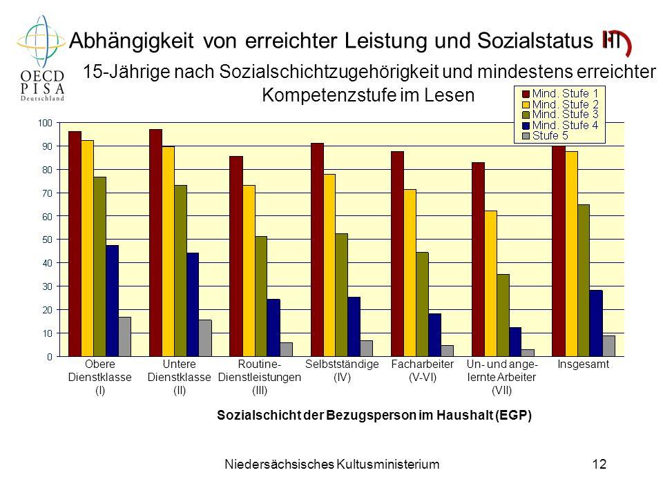 Niedersächsisches Kultusministerium12 Abhängigkeit von erreichter Leistung und Sozialstatus III 15-Jährige nach Sozialschichtzugehörigkeit und mindest