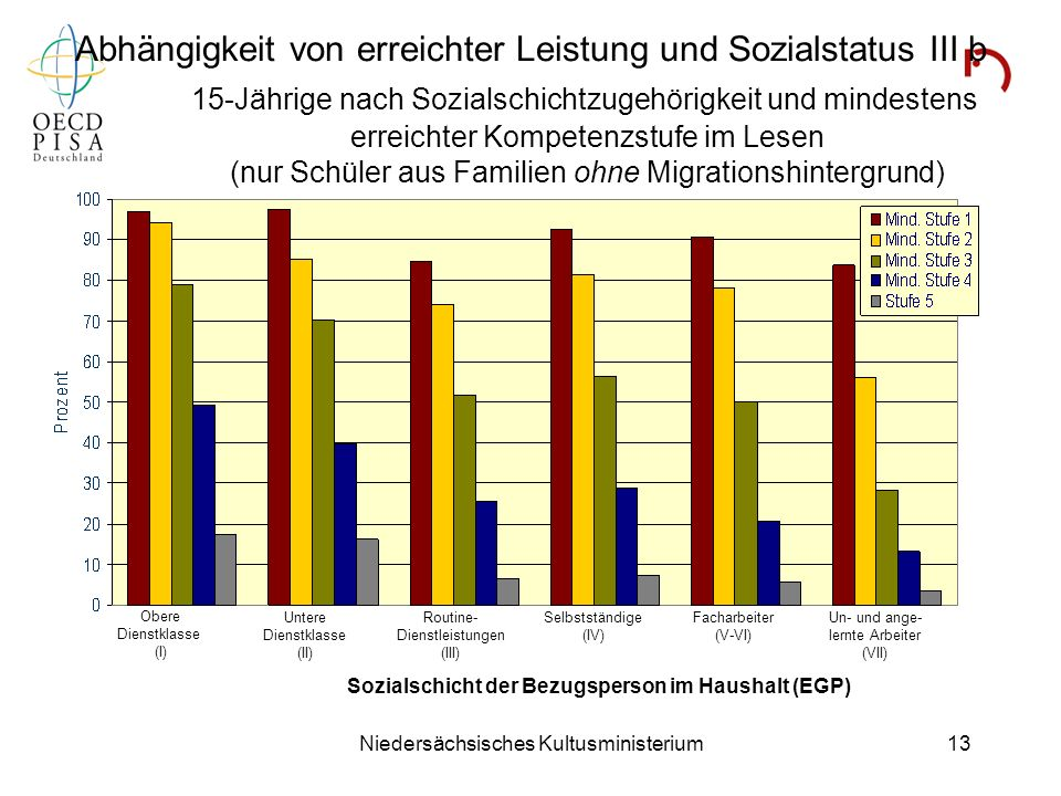 Niedersächsisches Kultusministerium13 Abhängigkeit von erreichter Leistung und Sozialstatus III b 15-Jährige nach Sozialschichtzugehörigkeit und minde