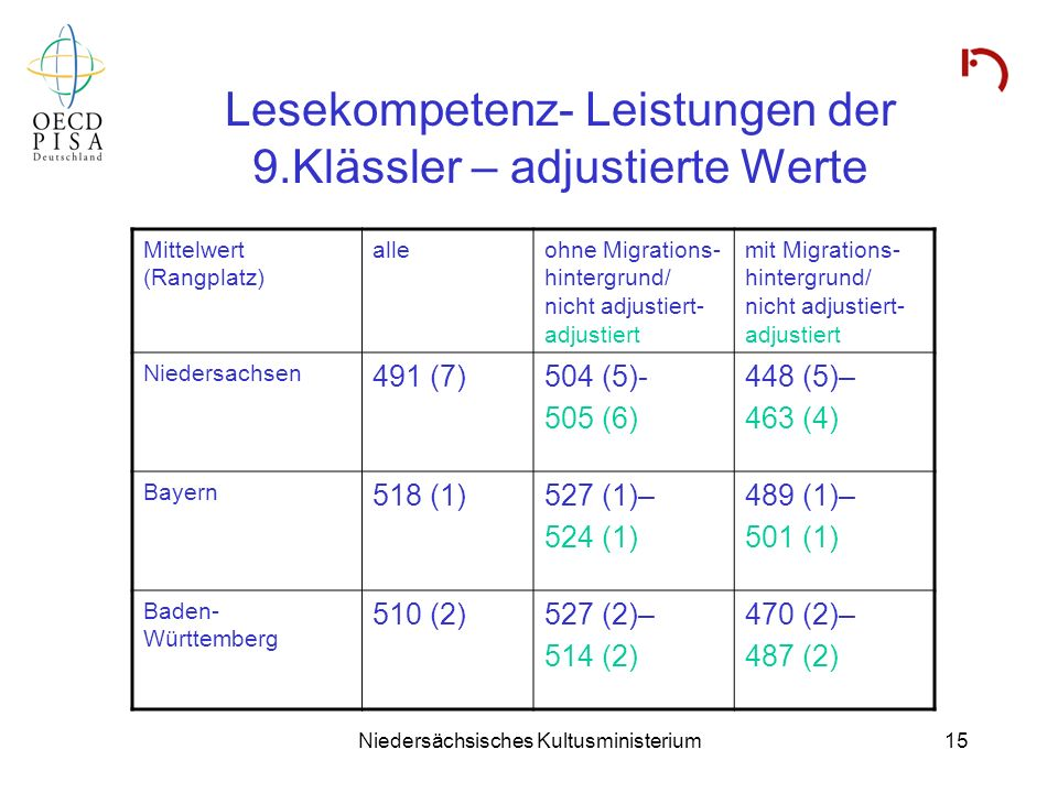 Niedersächsisches Kultusministerium15 Lesekompetenz- Leistungen der 9.Klässler – adjustierte Werte Mittelwert (Rangplatz) alleohne Migrations- hinterg