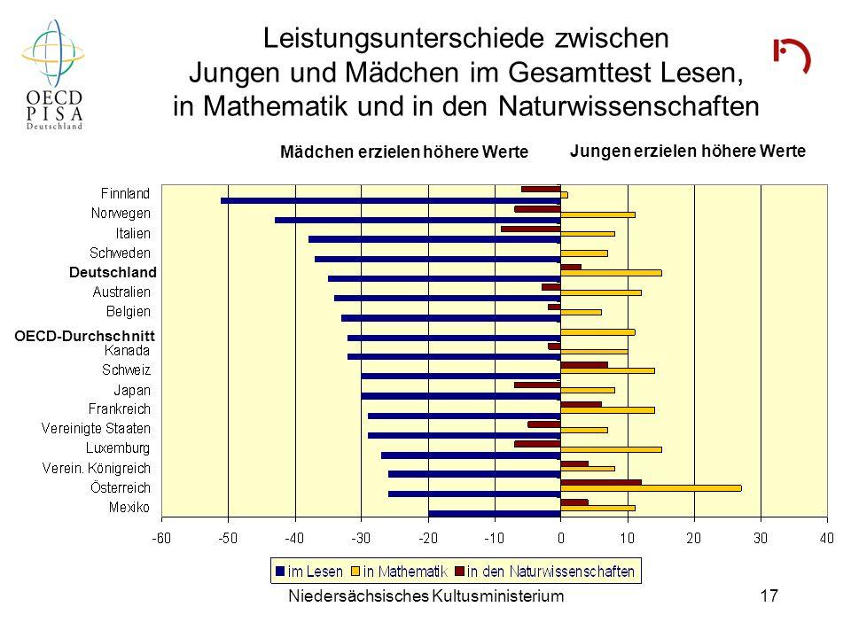 Niedersächsisches Kultusministerium17 Leistungsunterschiede zwischen Jungen und Mädchen im Gesamttest Lesen, in Mathematik und in den Naturwissenschaf