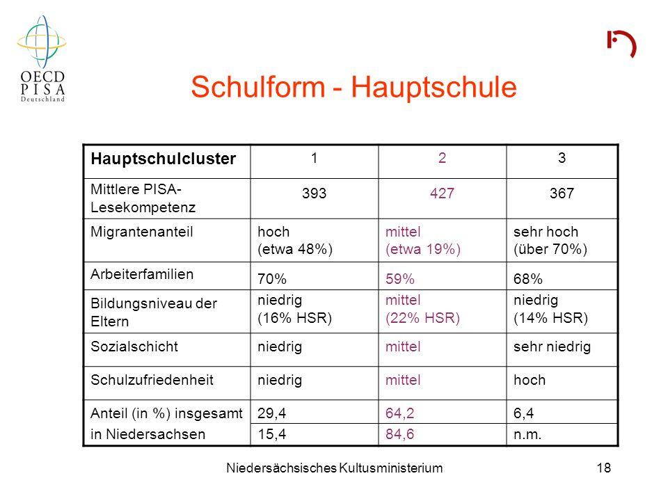 Niedersächsisches Kultusministerium18 Schulform - Hauptschule Hauptschulcluster Mittlere PISA- Lesekompetenz 1 393 2 427 3 367 Migrantenanteil Arbeite