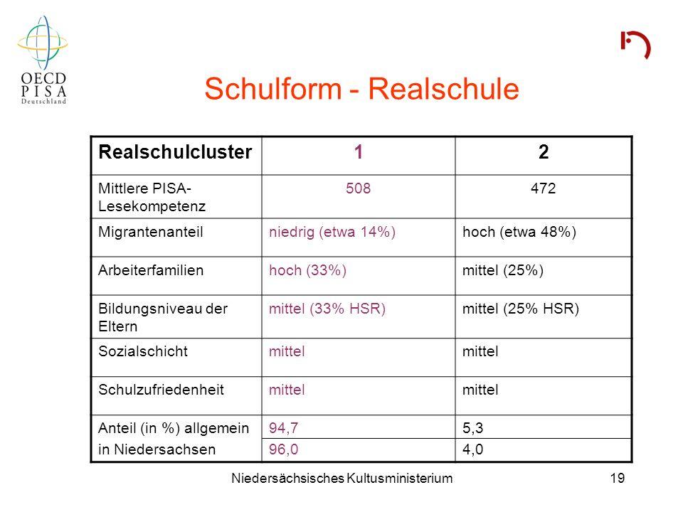 Niedersächsisches Kultusministerium19 Schulform - Realschule Realschulcluster12 Mittlere PISA- Lesekompetenz 508472 Migrantenanteilniedrig (etwa 14%)h