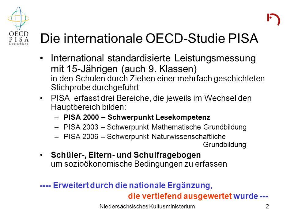 Niedersächsisches Kultusministerium2 Die internationale OECD-Studie PISA International standardisierte Leistungsmessung mit 15-Jährigen (auch 9. Klass