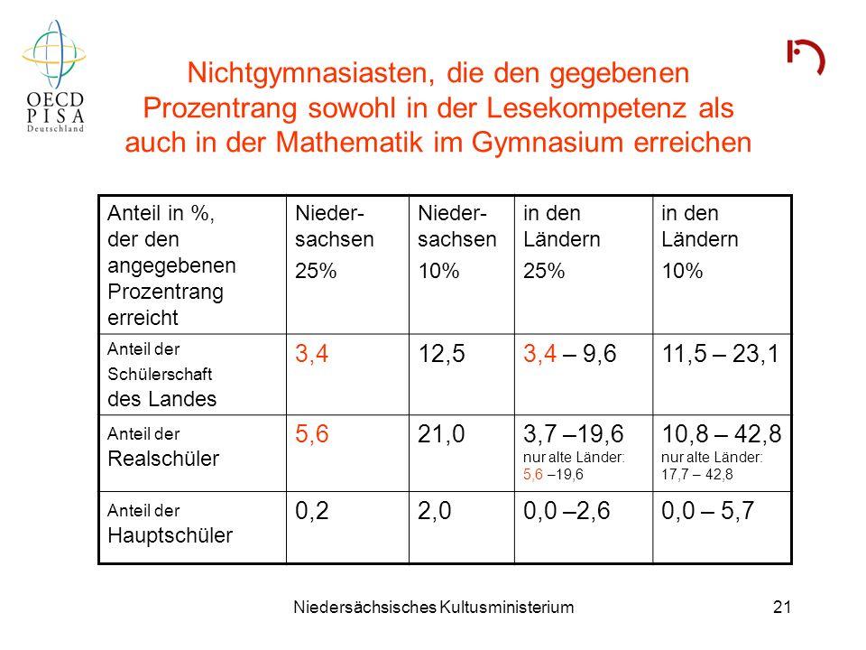 Niedersächsisches Kultusministerium21 Nichtgymnasiasten, die den gegebenen Prozentrang sowohl in der Lesekompetenz als auch in der Mathematik im Gymna