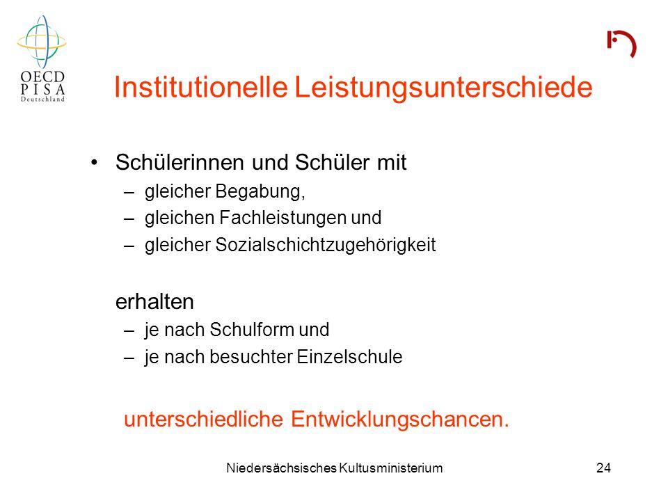 Niedersächsisches Kultusministerium24 Institutionelle Leistungsunterschiede Schülerinnen und Schüler mit –gleicher Begabung, –gleichen Fachleistungen