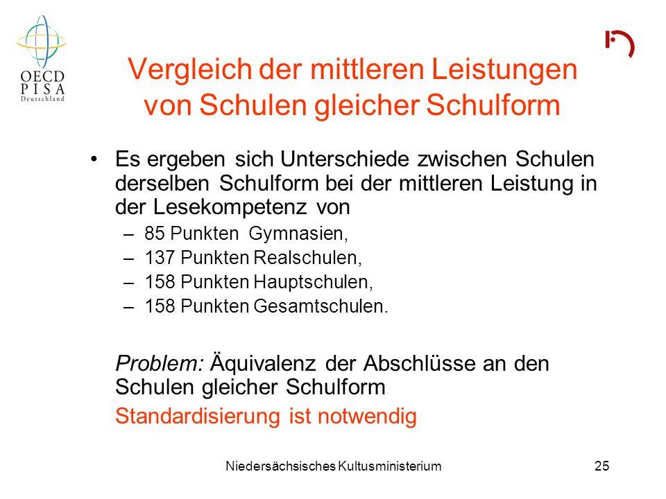 Niedersächsisches Kultusministerium25 Vergleich der mittleren Leistungen von Schulen gleicher Schulform Es ergeben sich Unterschiede zwischen Schulen