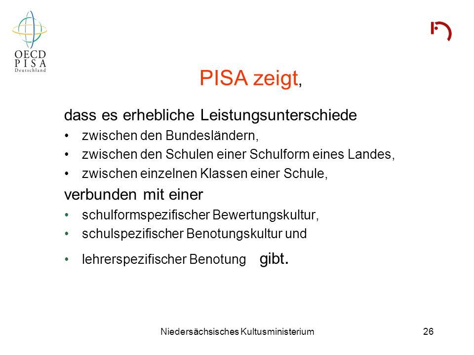 Niedersächsisches Kultusministerium26 PISA zeigt, dass es erhebliche Leistungsunterschiede zwischen den Bundesländern, zwischen den Schulen einer Schu