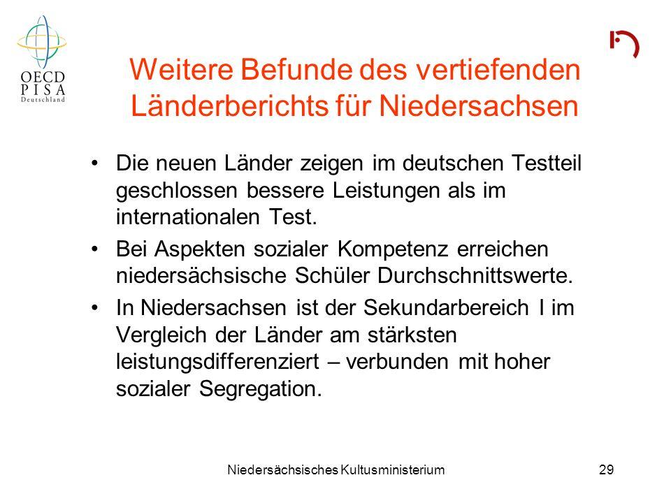 Niedersächsisches Kultusministerium29 Weitere Befunde des vertiefenden Länderberichts für Niedersachsen Die neuen Länder zeigen im deutschen Testteil