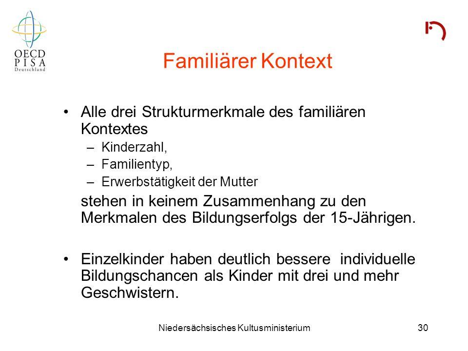 Niedersächsisches Kultusministerium30 Familiärer Kontext Alle drei Strukturmerkmale des familiären Kontextes –Kinderzahl, –Familientyp, –Erwerbstätigk