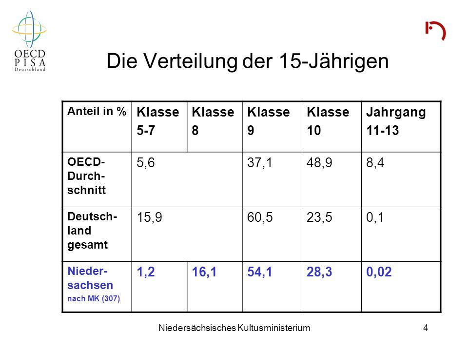 Niedersächsisches Kultusministerium4 Die Verteilung der 15-Jährigen Anteil in % Klasse 5-7 Klasse 8 Klasse 9 Klasse 10 Jahrgang 11-13 OECD- Durch- sch
