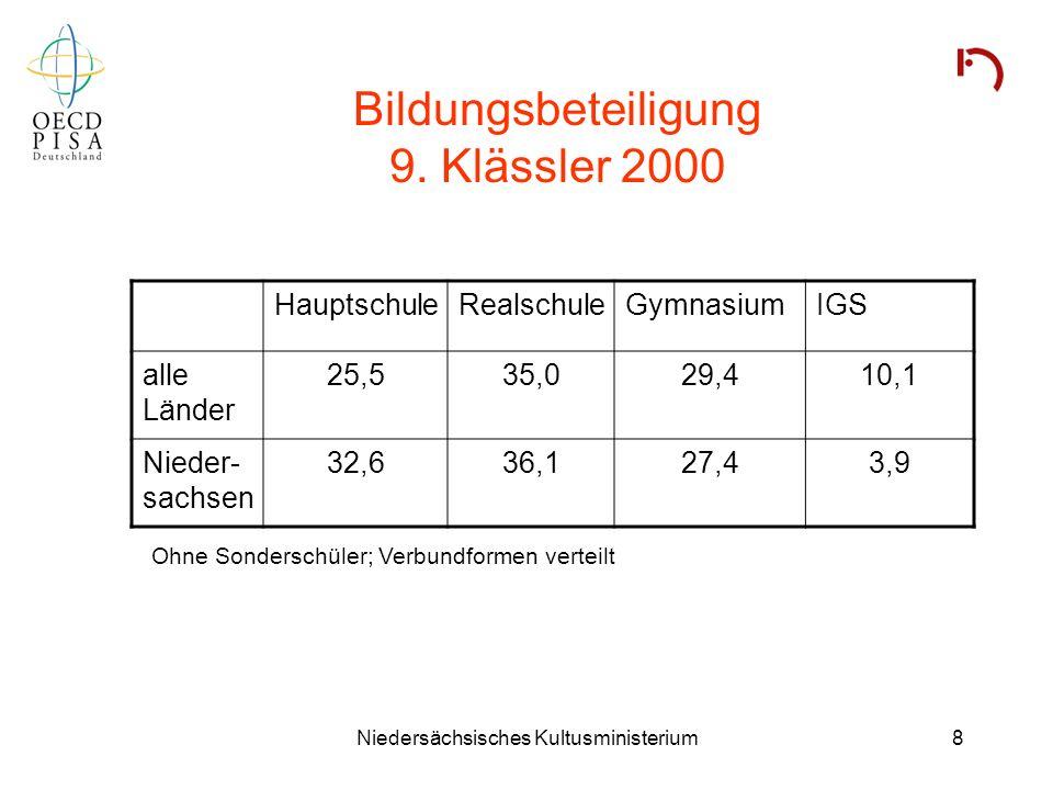 Niedersächsisches Kultusministerium8 Bildungsbeteiligung 9. Klässler 2000 HauptschuleRealschuleGymnasiumIGS alle Länder 25,535,029,410,1 Nieder- sachs