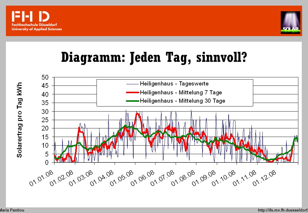 Maria Pantiou http://ifs.mv.fh-duesseldorf.de Diagramm: 1x monatlich 7