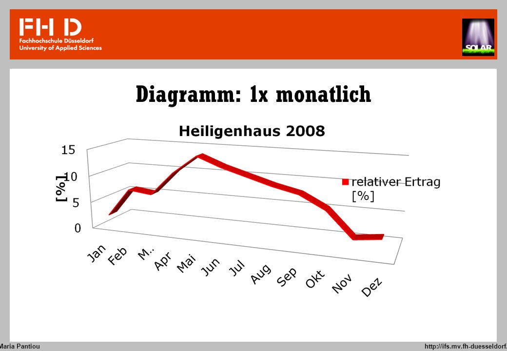 Maria Pantiou http://ifs.mv.fh-duesseldorf.de OrtWohnfläche [m^2]BaujahrJahrGas [kWh] Heizenergie [kWh/m^2] Strom [kWh]Solar [kWh]Solar [qm] Düsseldorf 1611949200820660128381024007,8 Heiligenhaus 1311987200811945913529409711,7 Bibertal 19520032008122936341437,8 Freiburg 15020062008141991900 Verbrauch DER Durchschnittsfamilie 8