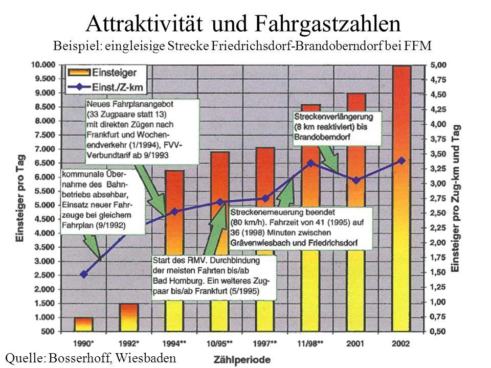 Attraktivität und Fahrgastzahlen Beispiel: eingleisige Strecke Friedrichsdorf-Brandoberndorf bei FFM Quelle: Bosserhoff, Wiesbaden