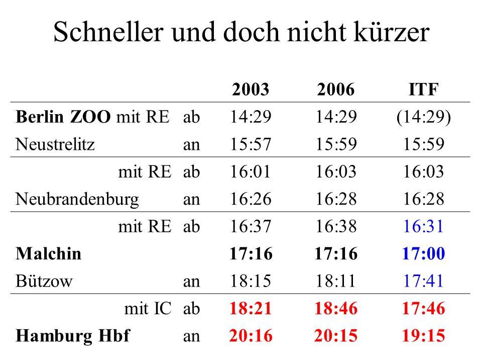 20032006ITF Berlin ZOO mit REab14:29 (14:29) Neustrelitzan15:5715:59 mit REab16:0116:03 Neubrandenburgan16:2616:28 mit REab16:3716:3816:31 Malchin17:16 17:00 Bützowan18:1518:1117:41 mit ICab18:2118:4617:46 Hamburg Hbfan20:1620:1519:15 Schneller und doch nicht kürzer