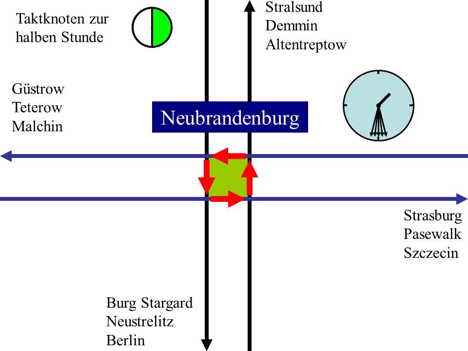 Geschwindigkeit und Zeitreserve Aufgabe: Malchin - Neubrandenburg sicher in 28 Minuten