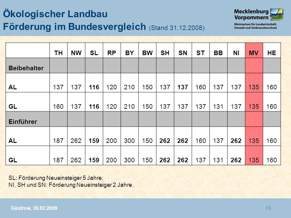 Güstrow, 26.02.200913 Ökologischer Landbau Förderung im Bundesvergleich (Stand 31.12.2008) THNWSLRPBYBWSHSNSTBBNIMVHE Beibehalter AL137 11612021015013