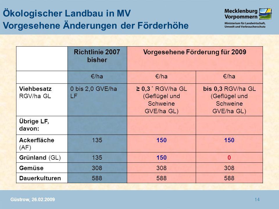 Güstrow, 26.02.200914 Ökologischer Landbau in MV Vorgesehene Änderungen der Förderhöhe Richtlinie 2007 bisher Vorgesehene Förderung für 2009 /ha Viehb