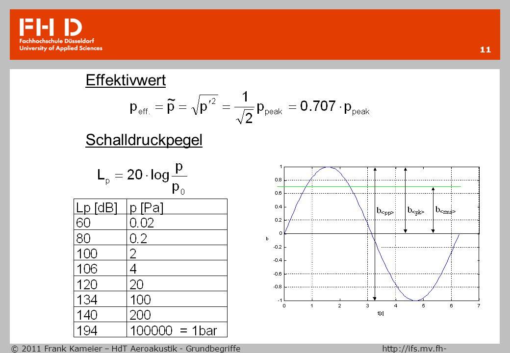 © 2011 Frank Kameier – HdT Aeroakustik - Grundbegriffe http://ifs.mv.fh- duesseldorf.de 11 Effektivwert Schalldruckpegel