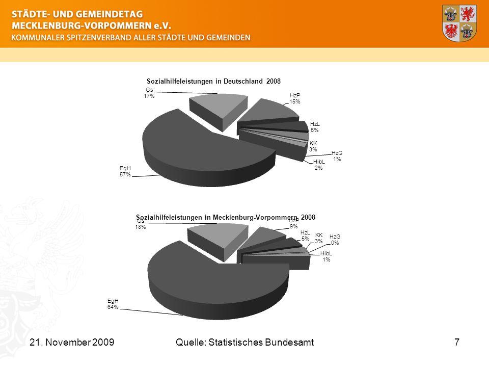 7Quelle: Statistisches Bundesamt
