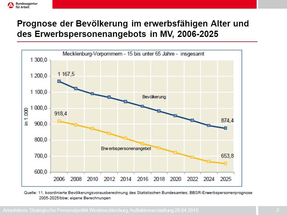 Arbeitskreis Strategische Personalpolitik Westmecklenburg, Auftaktveranstaltung 28.04.2010 2 Prognose der Bevölkerung im erwerbsfähigen Alter und des