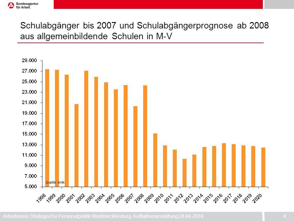 Arbeitskreis Strategische Personalpolitik Westmecklenburg, Auftaktveranstaltung 28.04.2010 4 Schulabgänger bis 2007 und Schulabgängerprognose ab 2008