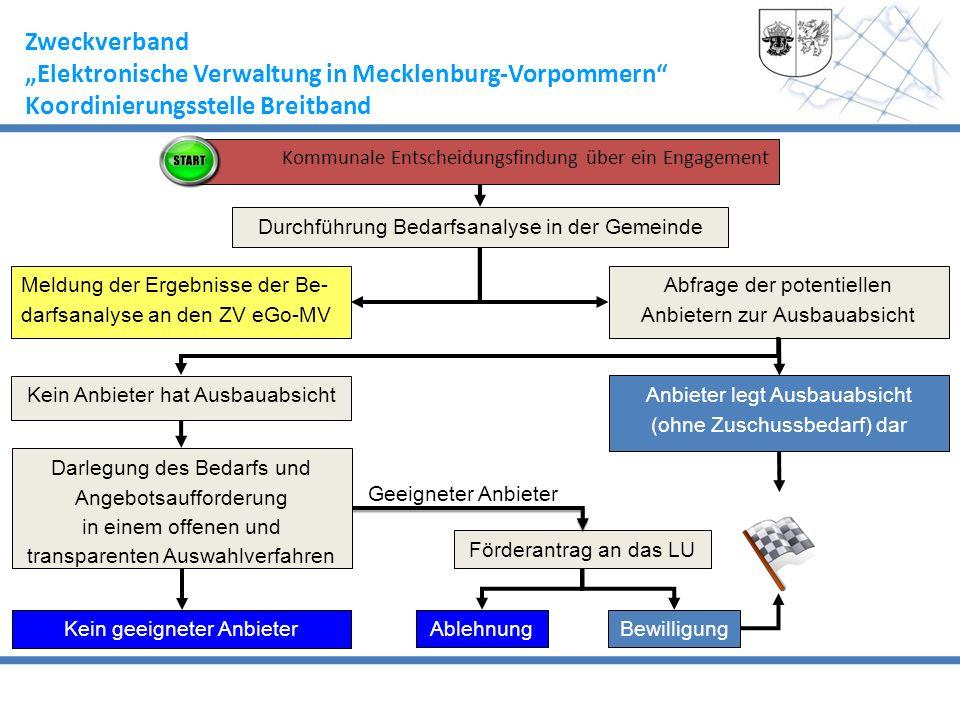 Zweckverband Elektronische Verwaltung in Mecklenburg-Vorpommern Koordinierungsstelle Breitband Kommunale Entscheidungsfindung über ein Engagement Durc