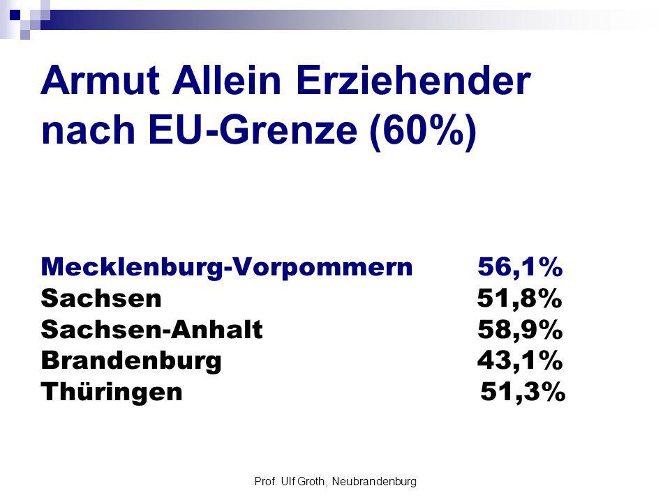 Prof. Ulf Groth, Neubrandenburg Armut Allein Erziehender nach EU-Grenze (60%) Mecklenburg-Vorpommern 56,1% Sachsen 51,8% Sachsen-Anhalt 58,9% Brandenb
