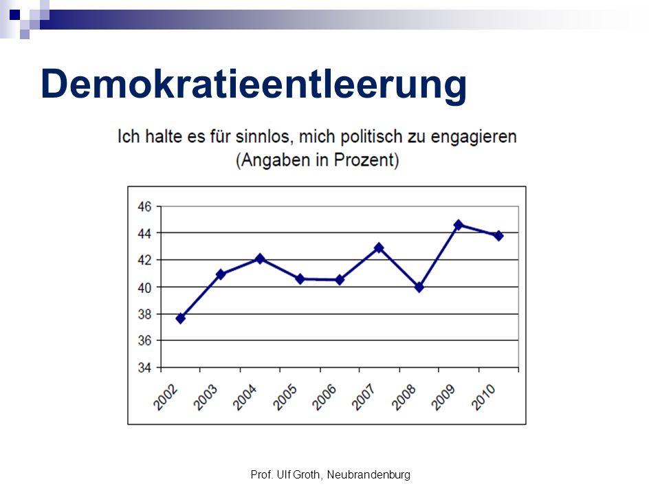Demokratieentleerung Prof. Ulf Groth, Neubrandenburg
